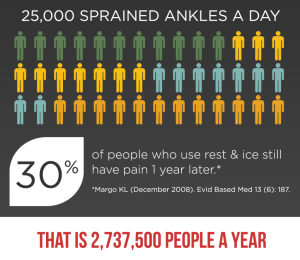 Sprained Ankle Statistics
